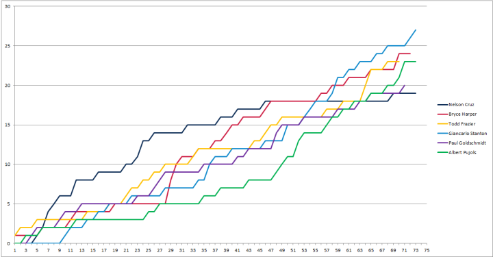 Home Run Leaders Timeline
