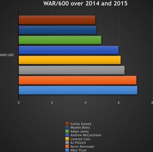 WAR:600 over 2014 & 2015